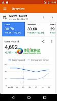 Google网站分析 Google Analytics 3.5.9安卓版